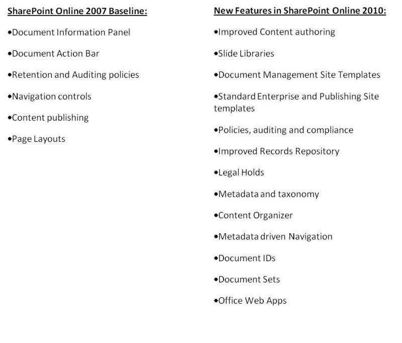 SharePoint Content 2007 vs 2010
