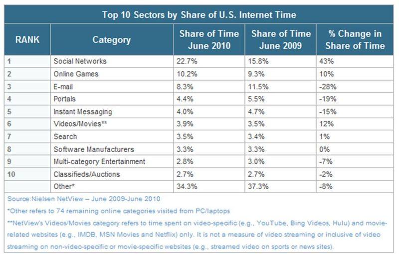 Nielsen Internet Usage Chart