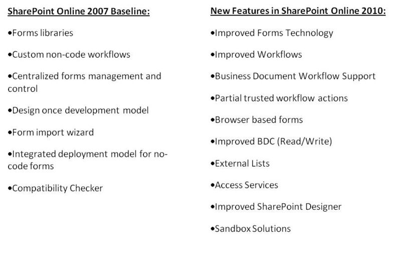 SharePoint Composites 2007 vs 2010