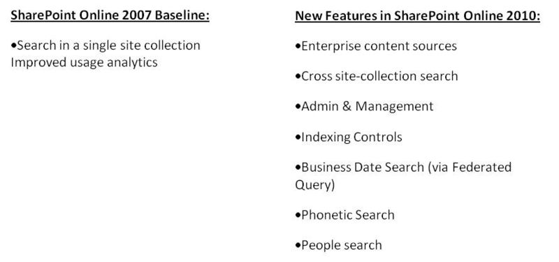 SharePoint Search 2007 vs 2010